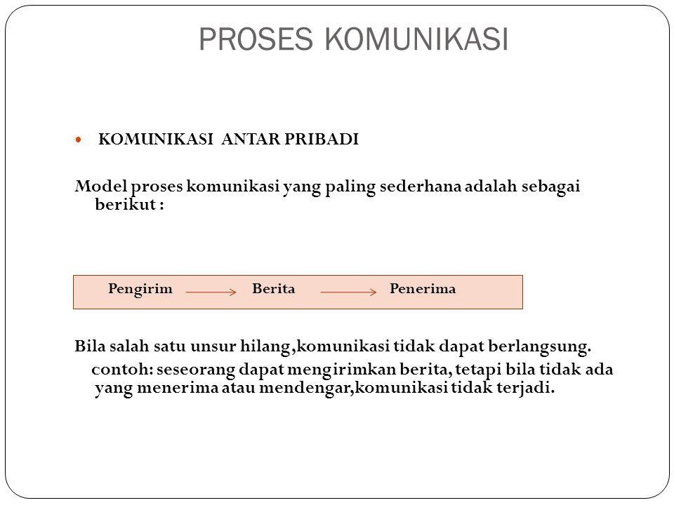 PROSES KOMUNIKASI KOMUNIKASI ANTAR PRIBADI Model proses komunikasi yang paling sederhana adalah sebagai berikut : Bila salah satu unsur hilang,komunik