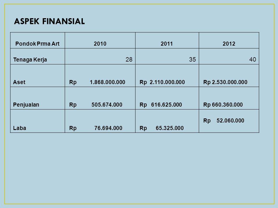ASPEK FINANSIAL Pondok Prma Art201020112012 Tenaga Kerja 283540 Aset Rp 1.868.000.000 Rp 2.110.000.000 Rp 2.530.000.000 Penjualan Rp 505.674.000 Rp 61