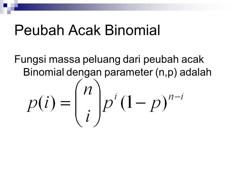 Peubah Acak Binomial Fungsi massa peluang dari peubah acak Binomial dengan parameter (n,p) adalah