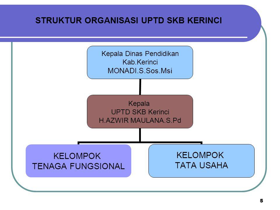 6 Sejarah Berdiri UPTD SKB Kerinci Dasar Kelembagaa1.