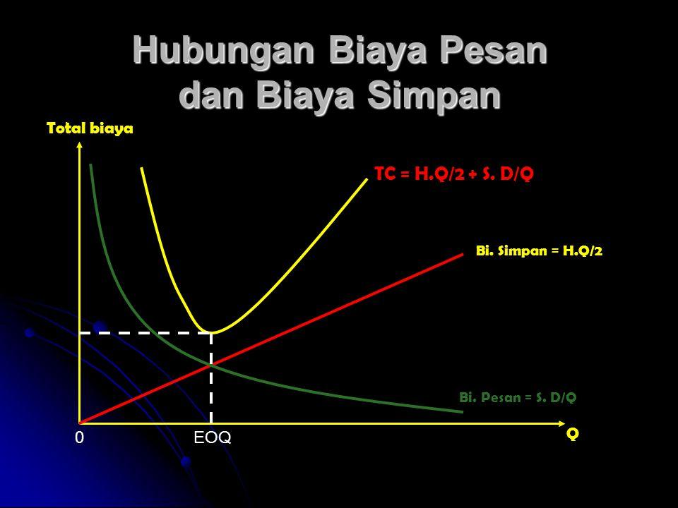 Hubungan Biaya Pesan dan Biaya Simpan Total biaya Q EOQ0 Bi. Simpan = H.Q/2 Bi. Pesan = S. D/Q TC = H.Q/2 + S. D/Q
