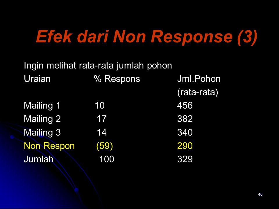 46 Efek dari Non Response (3) Ingin melihat rata-rata jumlah pohon Uraian% ResponsJml.Pohon (rata-rata) Mailing 1 10456 Mailing 2 17382 Mailing 3 1434