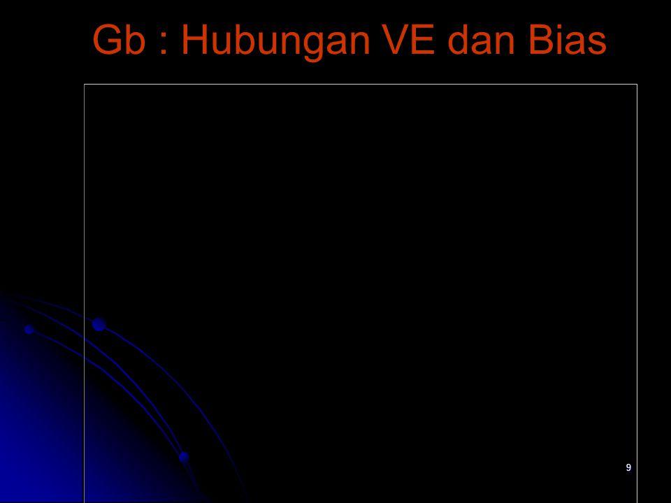 9 Gb : Hubungan VE dan Bias