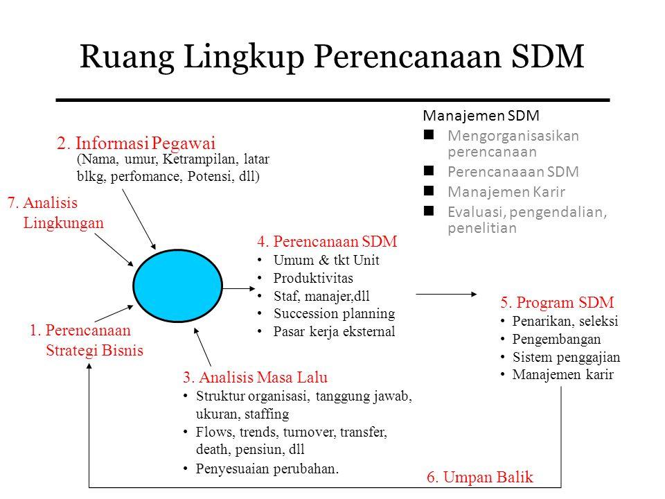 3 Perencanaan SDM Adalah proses sistematik untuk meramalkan kebutuhan pegawai (demand) dan ketersediaan (supply) pada masa yang akan datang, baik juml
