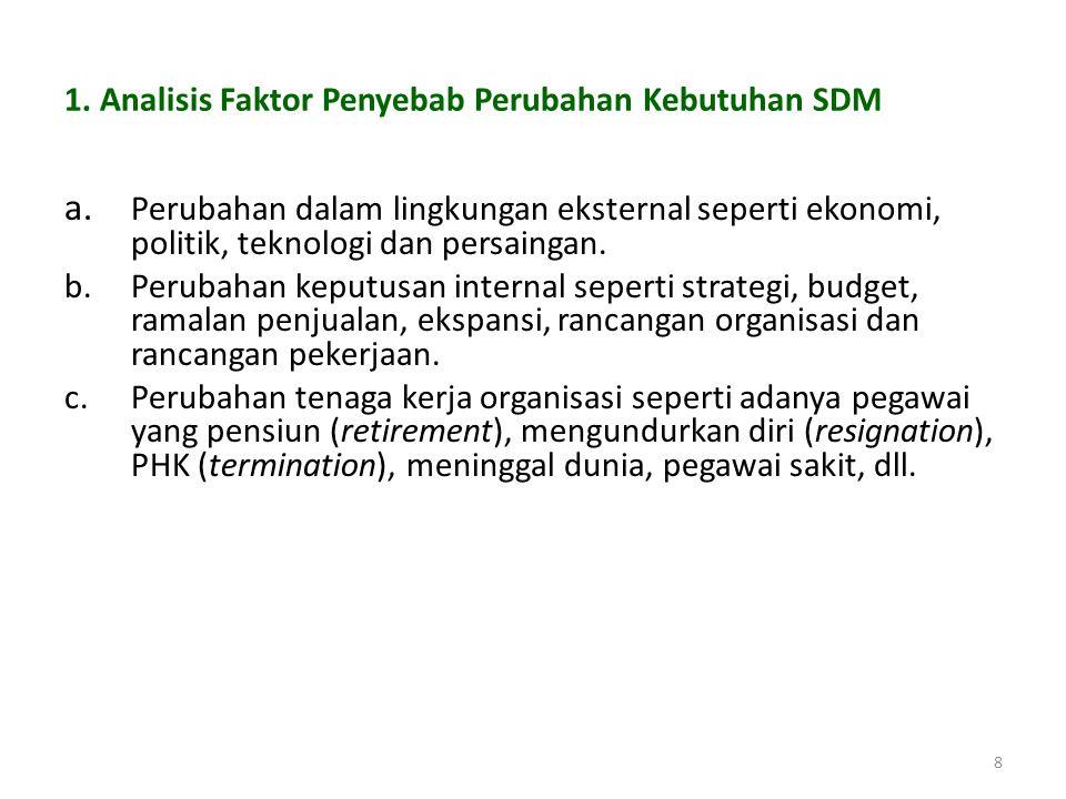 7 Langkah-langkah Perencanaan SDM 1.Analisis faktor-faktor penyebab perubahan kebutuhan SDM. 2.Peramalan kebutuhan SDM. 3.Penentuan kebutuhan SDM di m