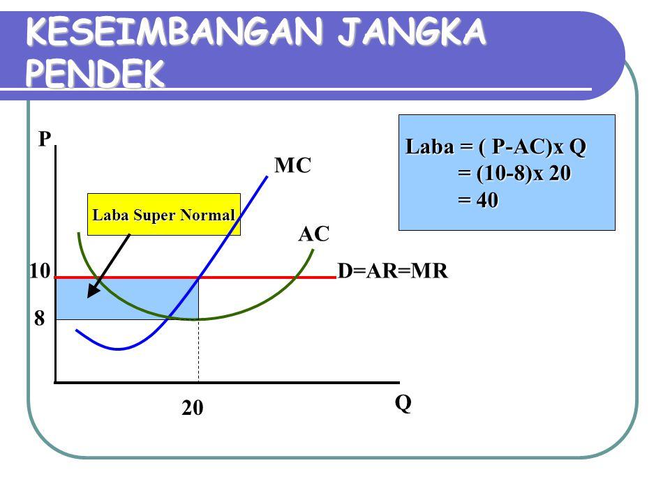 Laba Super Normal KESEIMBANGAN JANGKA PENDEK P Q D=AR=MR MC AC 10 20 Laba = ( P-AC)x Q = (10-8)x 20 = 40 8