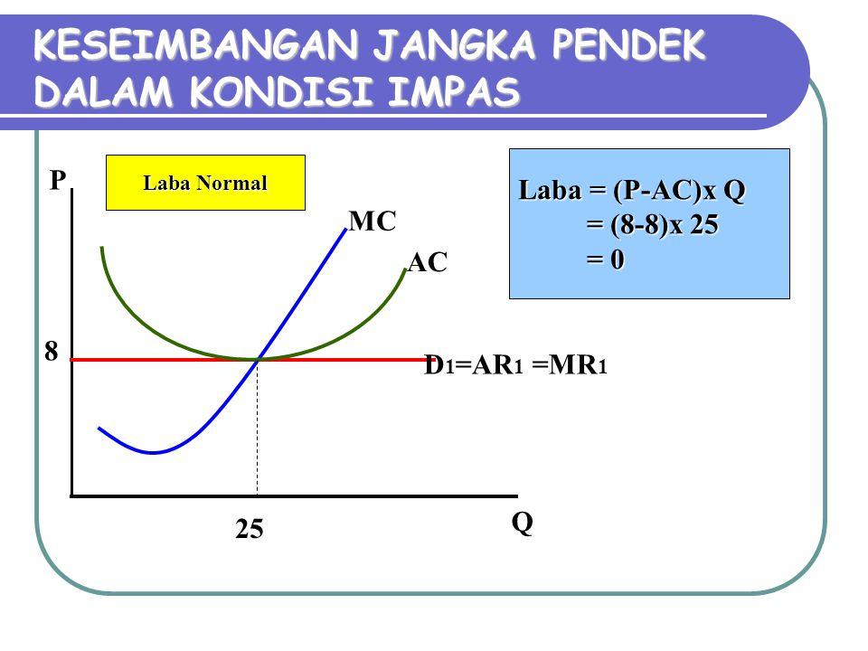 KESEIMBANGAN JANGKA PENDEK DALAM KONDISI IMPAS P Q MC AC 8 25 Laba = (P-AC)x Q = (8-8)x 25 = 0 Laba Normal D 1 =AR 1 =MR 1