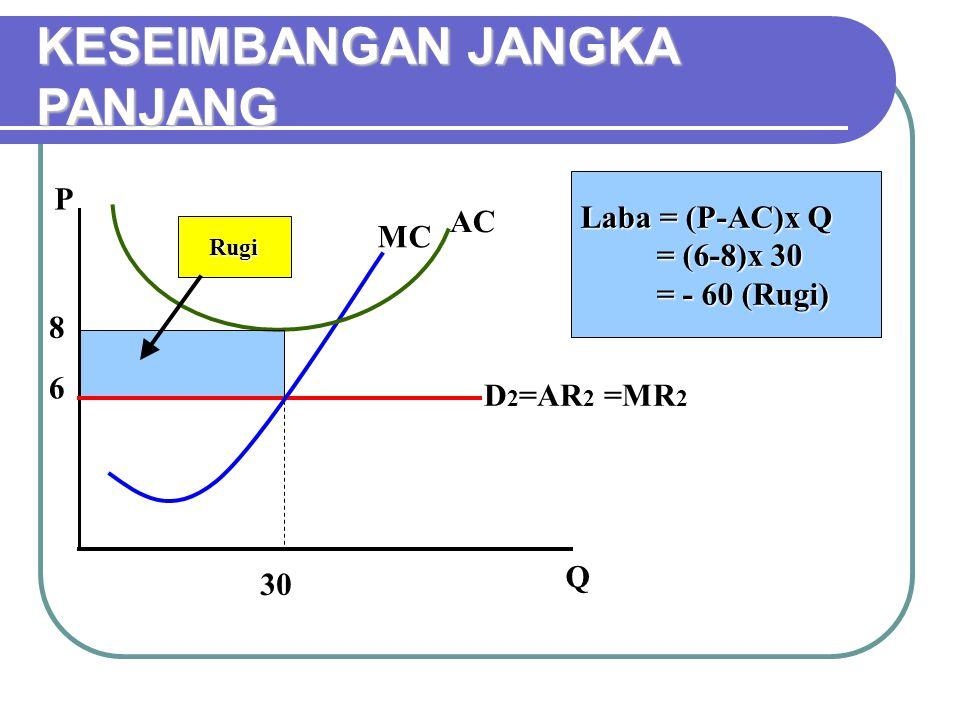 KESEIMBANGAN JANGKA PANJANG P Q MC AC 6 30 Laba = (P-AC)x Q = (6-8)x 30 = - 60 (Rugi) Rugi 8 D 2 =AR 2 =MR 2