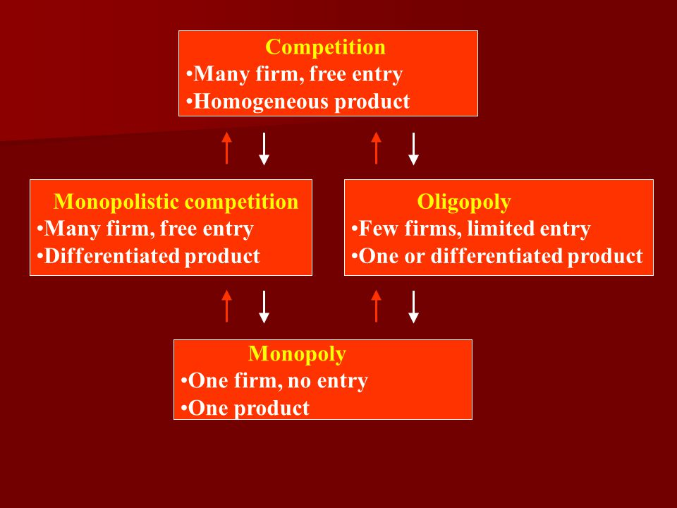 Competition Many firm, free entry Homogeneous product Monopolistic competition Many firm, free entry Differentiated product Oligopoly Few firms, limited entry One or differentiated product Monopoly One firm, no entry One product