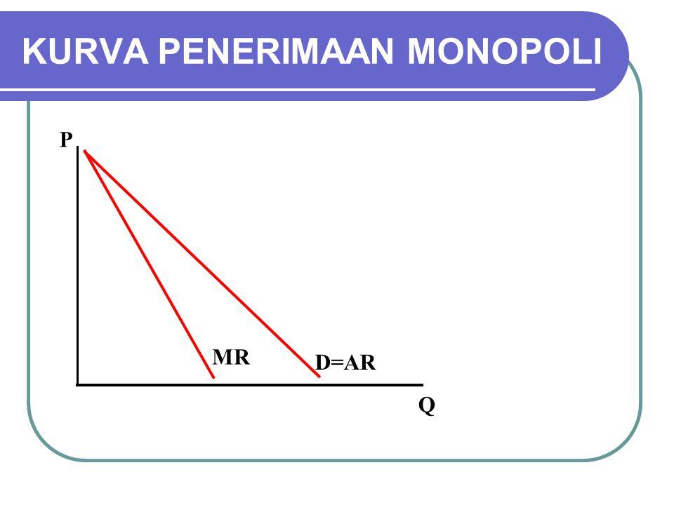 P Q D=AR MR KURVA PENERIMAAN MONOPOLI