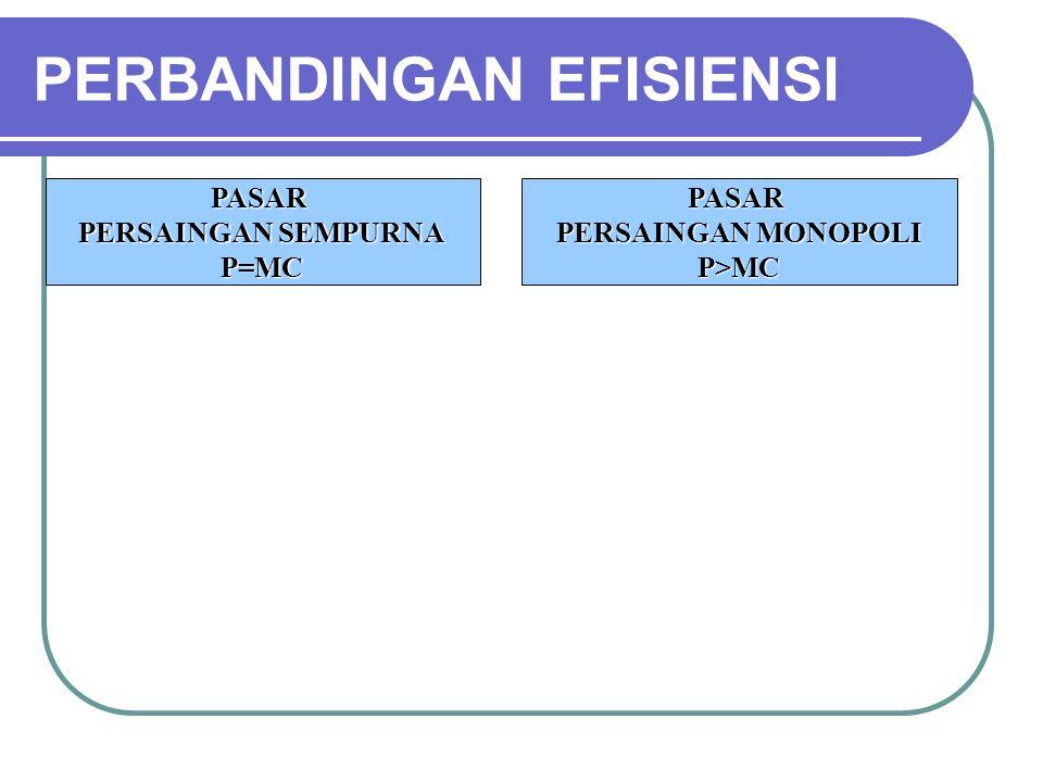 PERBANDINGAN EFISIENSI PASAR PERSAINGAN SEMPURNA P=MCPASAR PERSAINGAN MONOPOLI P>MC