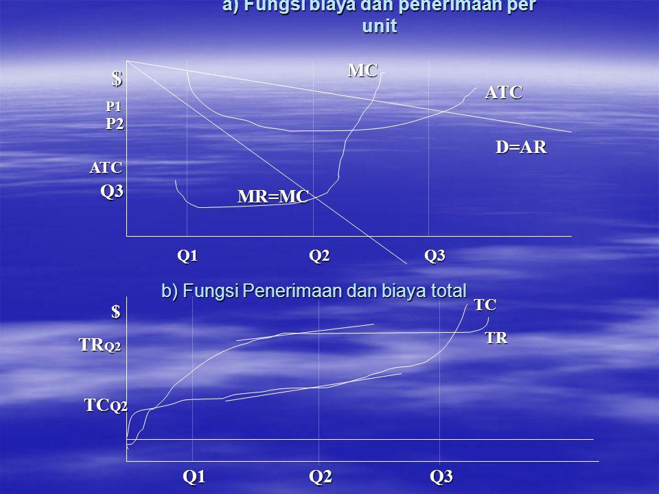 b) Fungsi Penerimaan dan biaya total a) Fungsi biaya dan penerimaan per unit $ P1 P2 ATC Q3 Q1Q2Q3 MR=MC ATC D=AR MC TC TR $ TR Q2 TC Q2 Q1Q2Q3