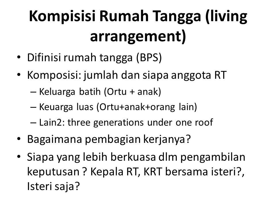 Kompisisi Rumah Tangga (living arrangement) Difinisi rumah tangga (BPS) Komposisi: jumlah dan siapa anggota RT – Keluarga batih (Ortu + anak) – Keuarg
