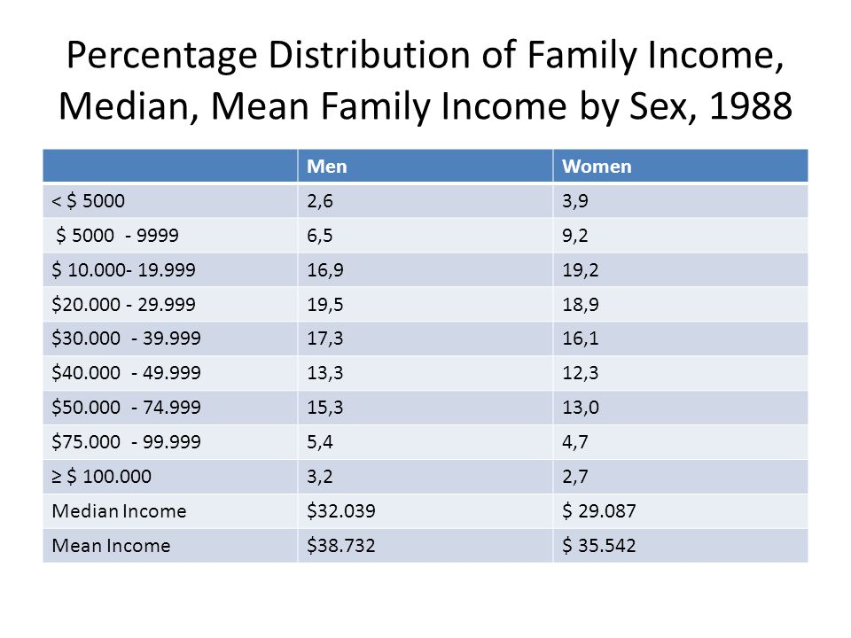 Percentage Distribution of Family Income, Median, Mean Family Income by Sex, 1988 MenWomen < $ 50002,63,9 $ 5000 - 99996,59,2 $ 10.000- 19.99916,919,2
