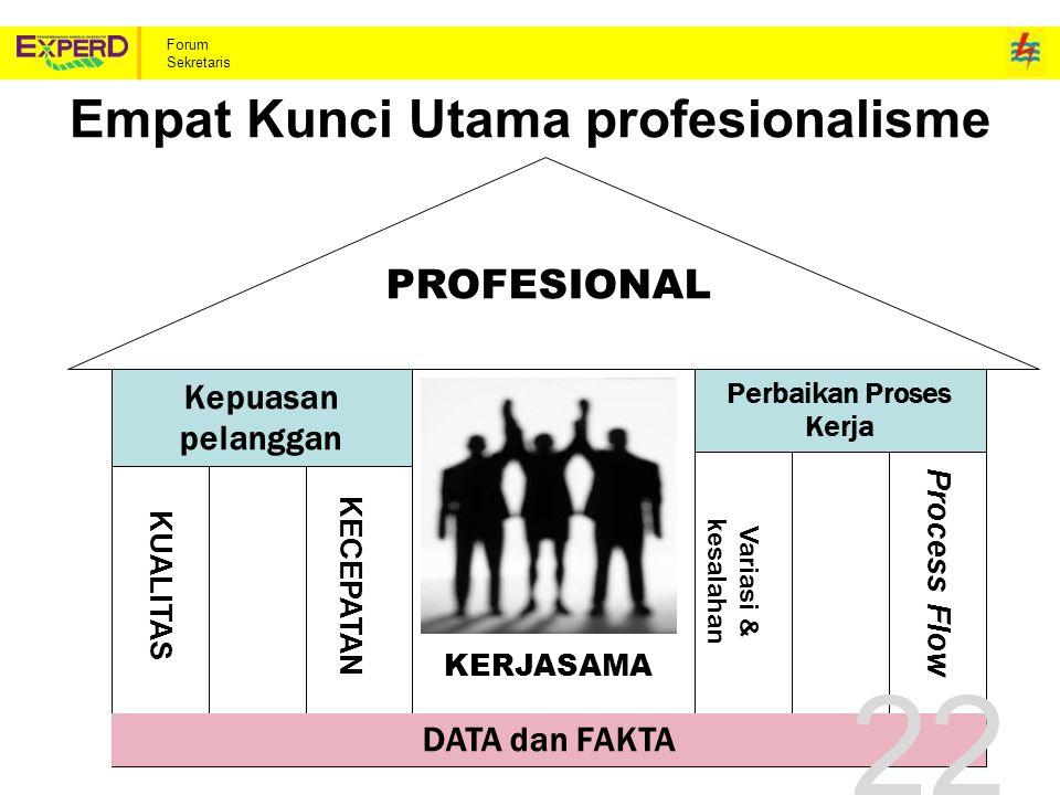 Forum Sekretaris Empat Kunci Utama profesionalisme DATA dan FAKTA KECEPATANKUALITAS Variasi & kesalahan Process Flow KERJASAMA PROFESIONAL Kepuasan pelanggan Perbaikan Proses Kerja 22