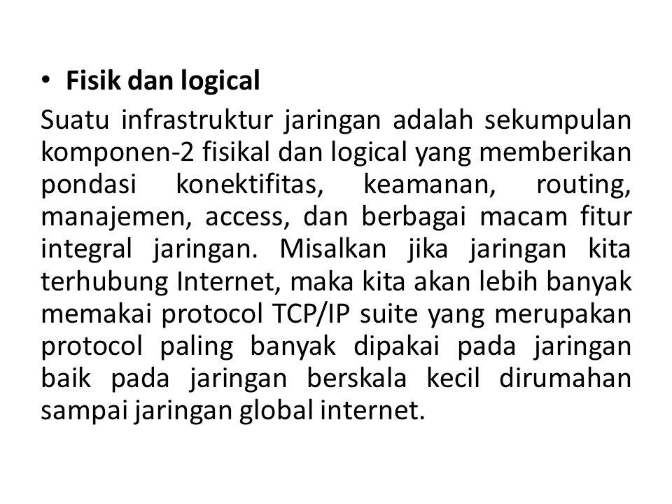 Soal 1.Jelaskan Perbedaan infrastruktur fisik dan logical .