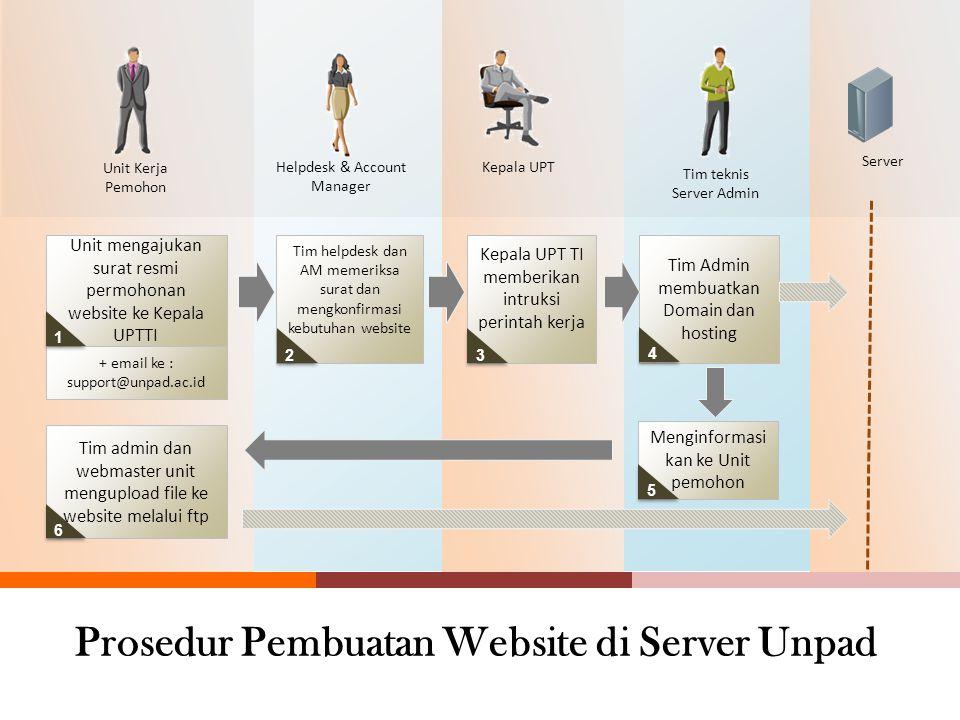 Pembangunan Website CMS di Server Unpad domain name http://namaunitanda.unpad.ac.id http://www.namaunitanda.unpad.ac.id http://www.unpad.ac.id/namaand