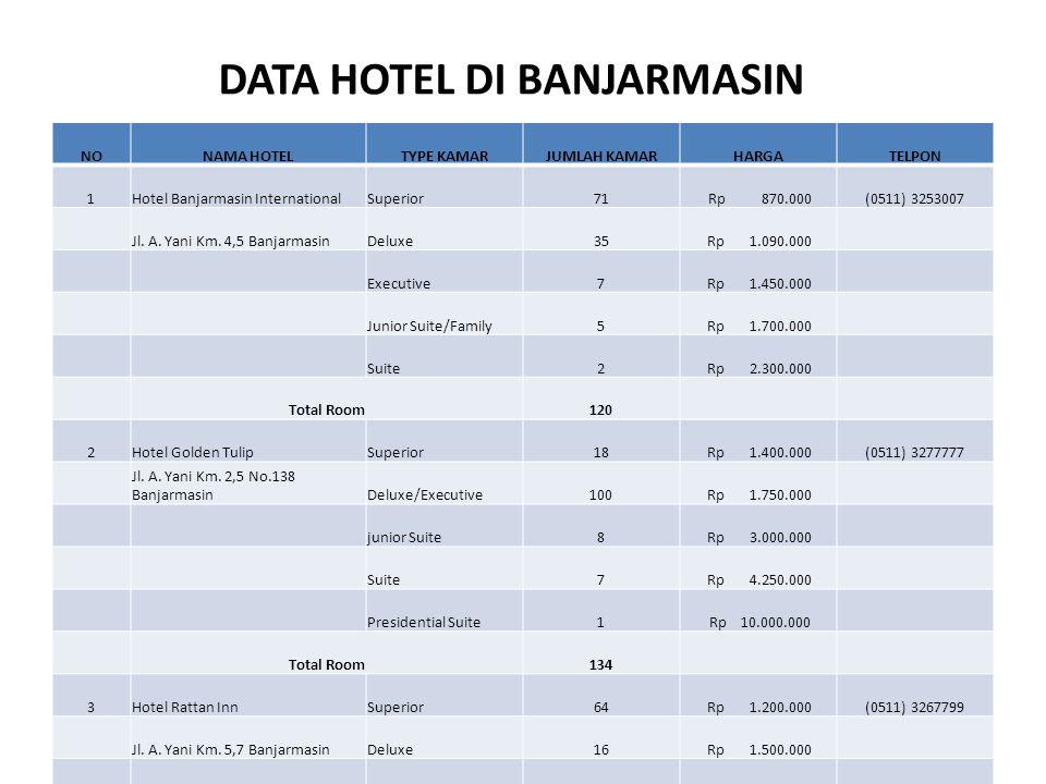 DATA HOTEL DI BANJARMASIN NONAMA HOTELTYPE KAMARJUMLAH KAMARHARGATELPON 1Hotel Banjarmasin InternationalSuperior71 Rp 870.000(0511) 3253007 Jl. A. Yan