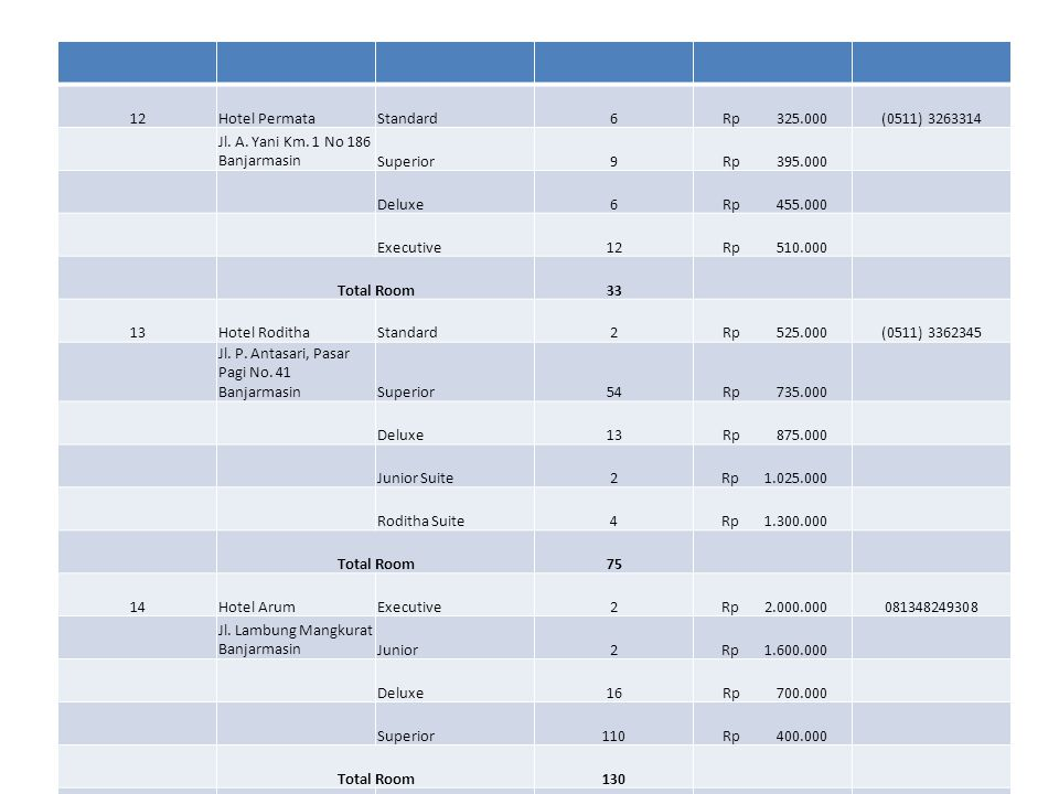 12Hotel PermataStandard6 Rp 325.000(0511) 3263314 Jl. A. Yani Km. 1 No 186 BanjarmasinSuperior9 Rp 395.000 Deluxe6 Rp 455.000 Executive12 Rp 510.000 T