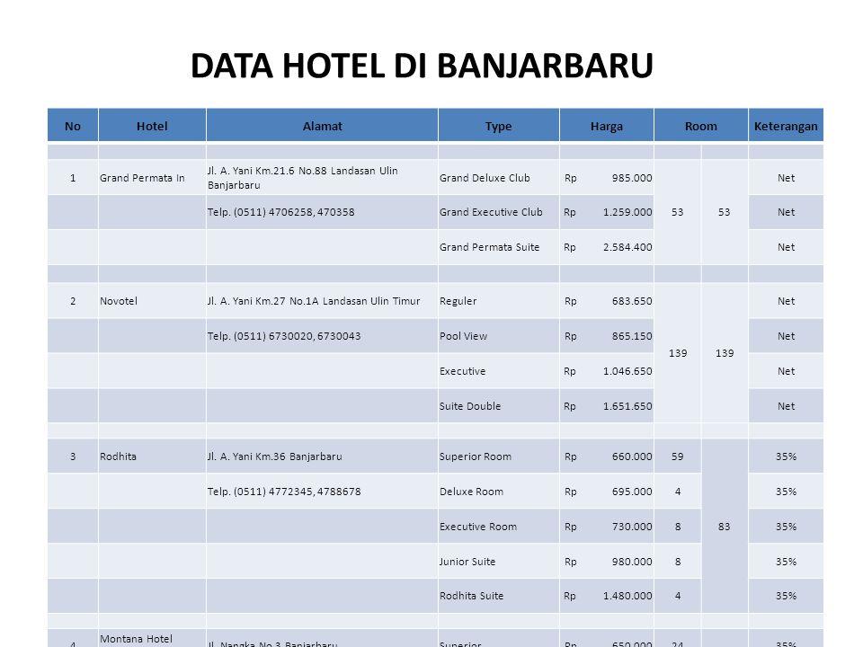 DATA HOTEL DI BANJARBARU NoHotelAlamatTypeHargaRoomKeterangan 1Grand Permata In Jl. A. Yani Km.21.6 No.88 Landasan Ulin Banjarbaru Grand Deluxe Club R