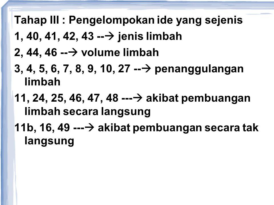 Tahap III : Pengelompokan ide yang sejenis 1, 40, 41, 42, 43 --  jenis limbah 2, 44, 46 --  volume limbah 3, 4, 5, 6, 7, 8, 9, 10, 27 --  penanggul
