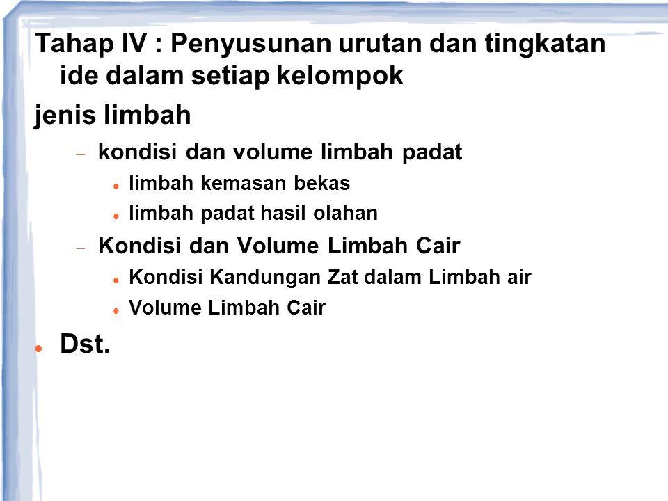 Tahap IV : Penyusunan urutan dan tingkatan ide dalam setiap kelompok jenis limbah  kondisi dan volume limbah padat limbah kemasan bekas limbah padat
