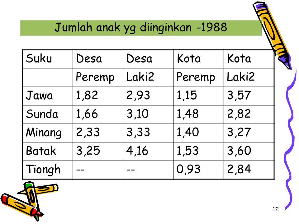 12 Jumlah anak yg diinginkan -1988 SukuDesa Kota PerempLaki2PerempLaki2 Jawa1,822,931,153,57 Sunda1,663,101,482,82 Minang2,333,331,403,27 Batak3,254,1