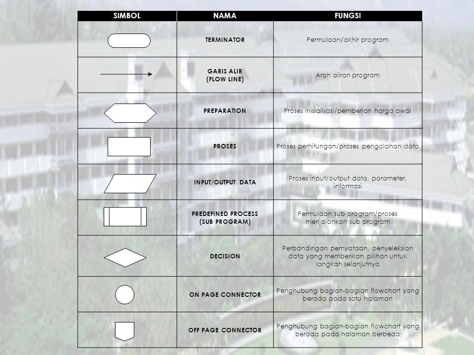 SIMBOLNAMAFUNGSI TERMINATOR Permulaan/akhir program GARIS ALIR (FLOW LINE) Arah aliran program PREPARATION Proses inisialisasi/pemberian harga awal PROSES Proses perhitungan/proses pengolahan data INPUT/OUTPUT DATA Proses input/output data, parameter, informasi PREDEFINED PROCESS (SUB PROGRAM) Permulaan sub program/proses menjalankan sub program DECISION Perbandingan pernyataan, penyeleksian data yang memberikan pilihan untuk langkah selanjutnya ON PAGE CONNECTOR Penghubung bagian-bagian flowchart yang berada pada satu halaman OFF PAGE CONNECTOR Penghubung bagian-bagian flowchart yang berada pada halaman berbeda