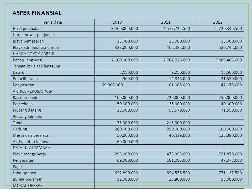 ASPEK FINANSIAL Jenis data201020112012 Hasil penjualan3.460.000.0004.577.745.5005.720.349.500 Harga pokok penjualan Biaya pemasaran15.000.00025.000.00