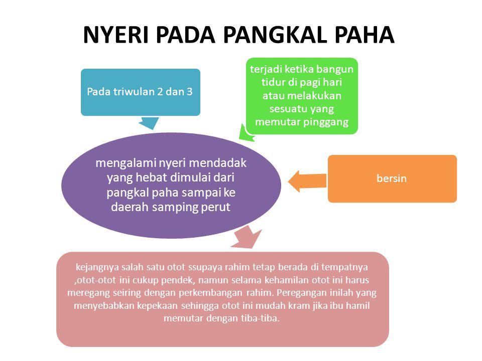 NYERI PADA PANGKAL PAHA mengalami nyeri mendadak yang hebat dimulai dari pangkal paha sampai ke daerah samping perut Pada triwulan 2 dan 3 terjadi ket