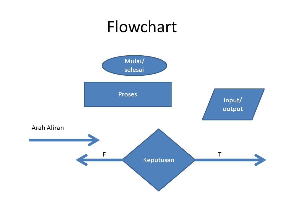 Flowchart Proses Mulai/ selesai Keputusan Input/ output Arah Aliran TF