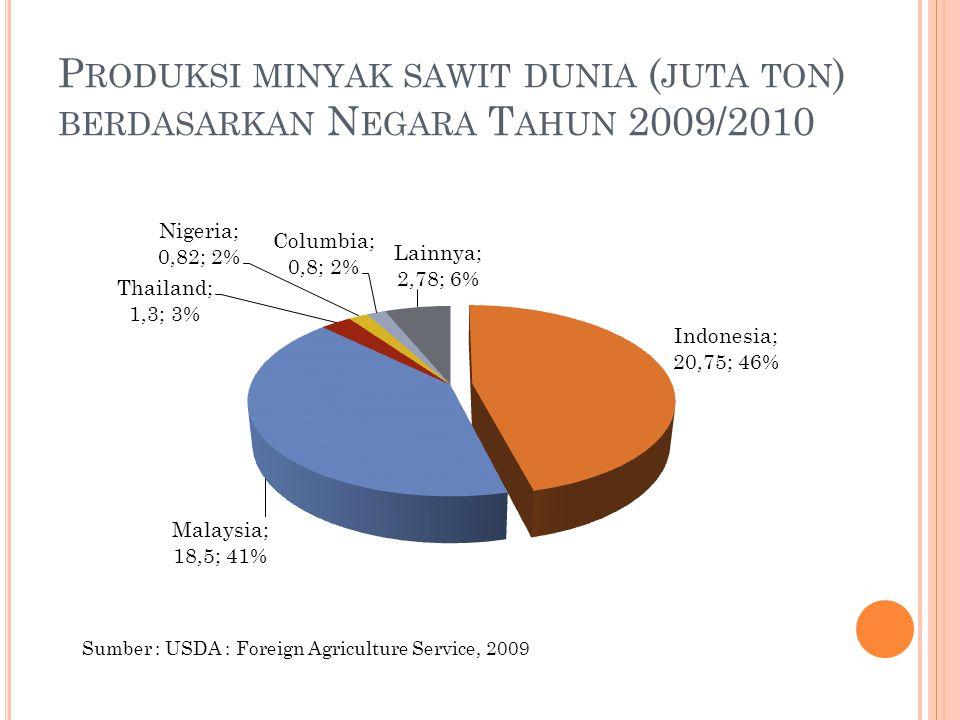 P RODUKSI MINYAK SAWIT DUNIA ( JUTA TON ) BERDASARKAN N EGARA T AHUN 2009/2010 Sumber : USDA : Foreign Agriculture Service, 2009 Prof. Erliza Hambali