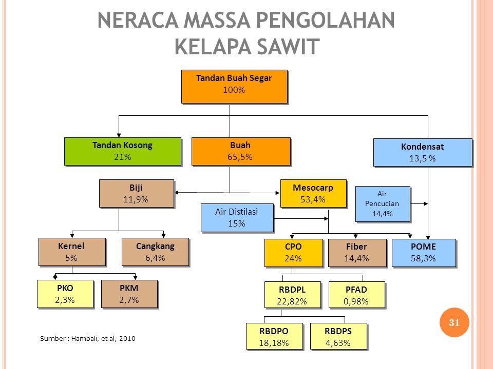 Sumber : Hambali, et al, 2010 NERACA MASSA PENGOLAHAN KELAPA SAWIT RBDPL 22,82% RBDPL 22,82% PFAD 0,98% PFAD 0,98% RBDPO 18,18% RBDPO 18,18% RBDPS 4,6