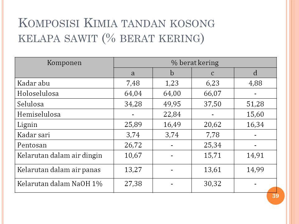 K OMPOSISI K IMIA TANDAN KOSONG KELAPA SAWIT (% BERAT KERING ) Komponen% berat kering abcd Kadar abu7,481,236,234,88 Holoselulosa64,0464,0066,07- Selu