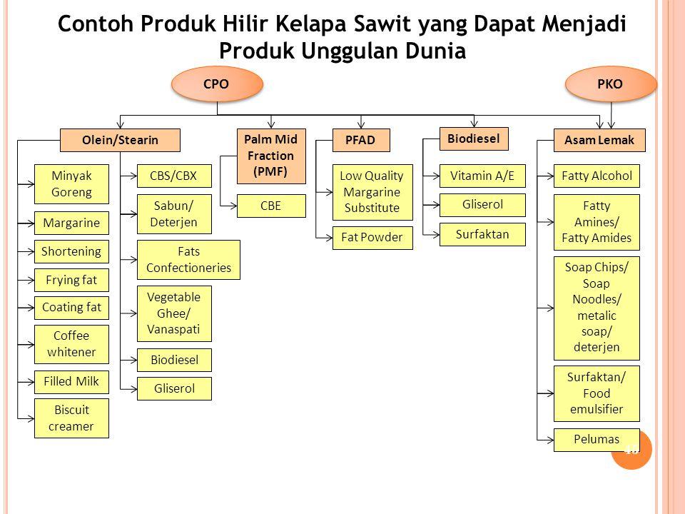 Contoh Produk Hilir Kelapa Sawit yang Dapat Menjadi Produk Unggulan Dunia CPO PKO Olein/StearinPFAD Biodiesel Asam Lemak Minyak Goreng Biodiesel CBS/C