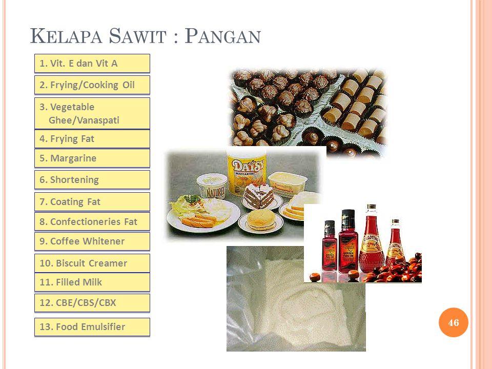 K ELAPA S AWIT : P ANGAN 2. Frying/Cooking Oil 1. Vit. E dan Vit A 5. Margarine 6. Shortening 4. Frying Fat 7. Coating Fat 8. Confectioneries Fat 10.