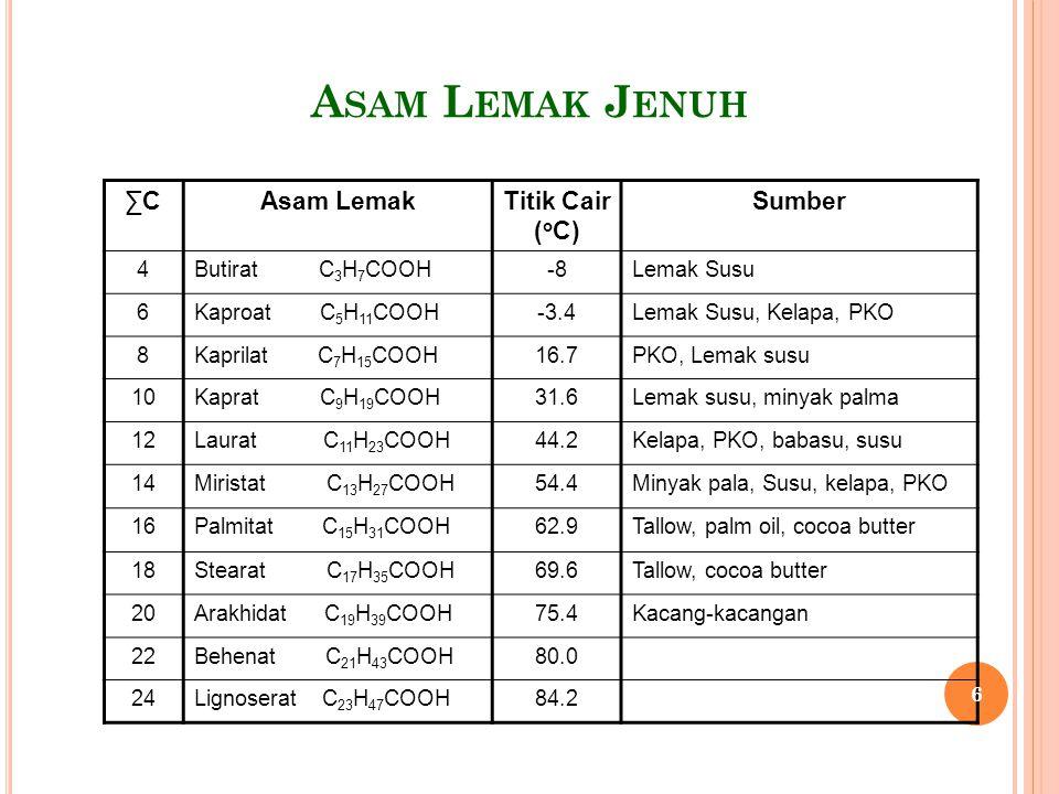 A SAM L EMAK T IDAK J ENUH ∑CAsam LemakTitik Cair ( o C) Sumber 16Palmitoleat : 9-hexadecenoic0.5 18Oleat : cis-9-octadecenoic16.3 18Elaidat : trans-9-octadecenoic43.7 18Linoleat : cis-cis-9,12- octadecadienoic - 5.0 18Linolenat : cis-cis-cis-9,12,15 octadecatrienoic - 11.0 20Arakhidonat : cis-cis-cis-cis-5,8,11,14 eicosatetraenoic - 49.5 22Erukat : cis – 13 cocosenoic33.7 7