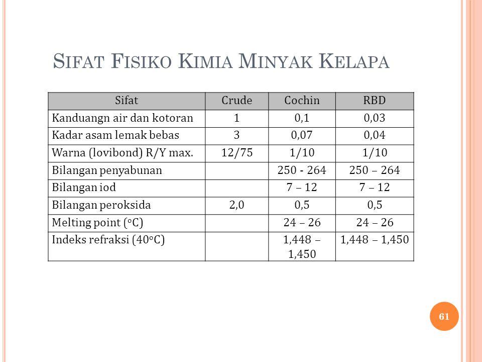 S IFAT F ISIKO K IMIA M INYAK K ELAPA SifatCrudeCochinRBD Kanduangn air dan kotoran10,10,03 Kadar asam lemak bebas30,070,04 Warna (lovibond) R/Y max.1