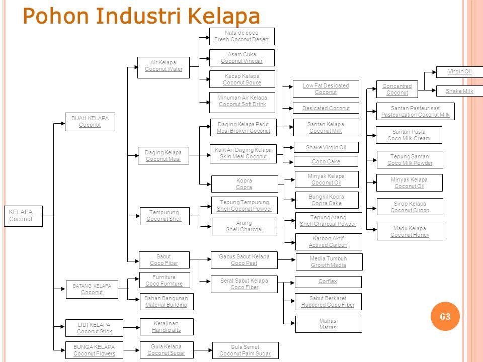 Pohon Industri Kelapa 63