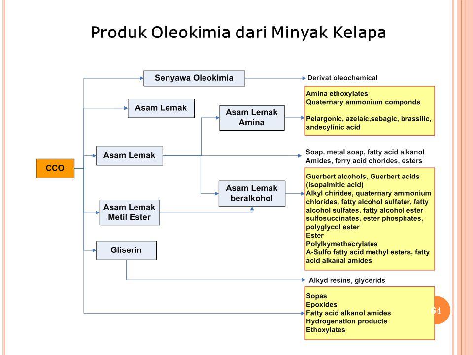 Produk Oleokimia dari Minyak Kelapa 64