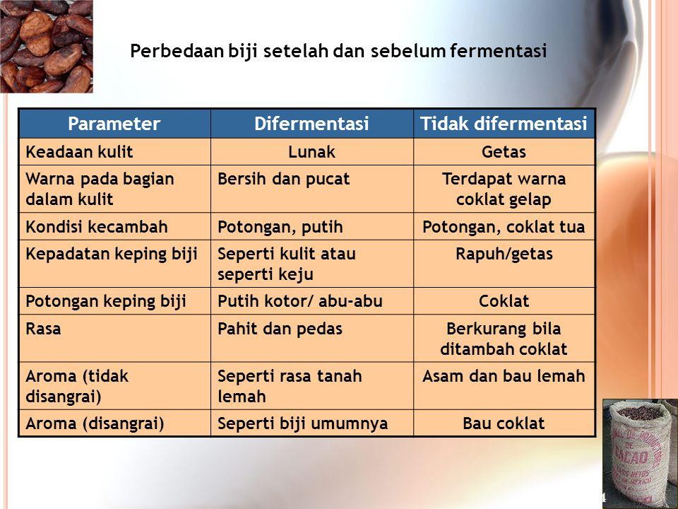 ParameterDifermentasiTidak difermentasi Keadaan kulitLunakGetas Warna pada bagian dalam kulit Bersih dan pucatTerdapat warna coklat gelap Kondisi keca