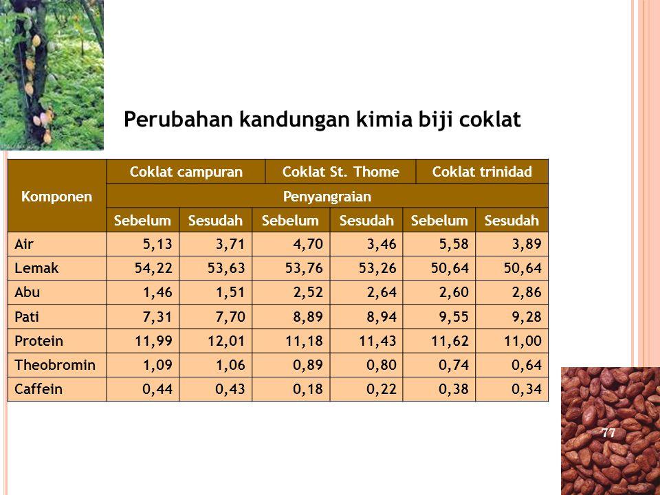 Perubahan kandungan kimia biji coklat Komponen Coklat campuranCoklat St. ThomeCoklat trinidad Penyangraian SebelumSesudahSebelumSesudahSebelumSesudah