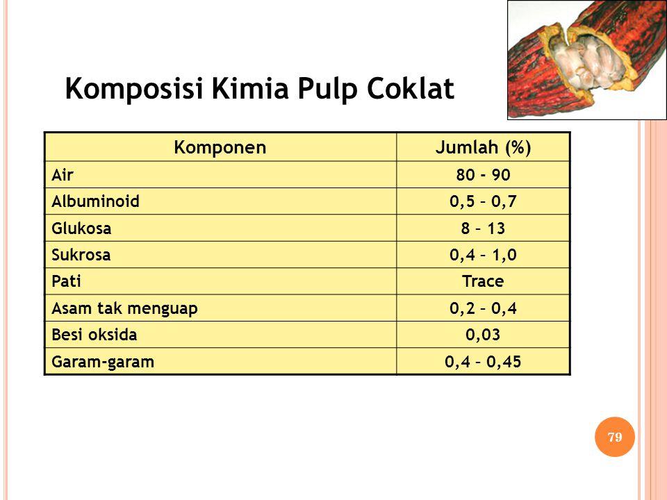KomponenJumlah (%) Air80 - 90 Albuminoid0,5 – 0,7 Glukosa8 – 13 Sukrosa0,4 – 1,0 PatiTrace Asam tak menguap0,2 – 0,4 Besi oksida0,03 Garam-garam0,4 –
