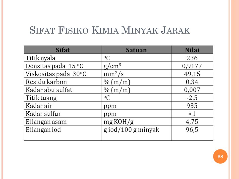 S IFAT F ISIKO K IMIA M INYAK J ARAK SifatSatuanNilai Titik nyala oCoC236 Densitas pada 15 o Cg/cm 3 0,9177 Viskositas pada 30 o Cmm 2 /s49,15 Residu