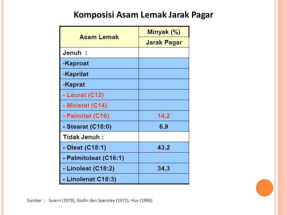 Asam Lemak Minyak (%) Jarak Pagar Jenuh : -Kaproat -Kaprilat -Kaprat - Laurat (C12) - Miristat (C14) - Palmitat (C16)14,2 - Stearat (C18:0)6,9 Tidak J
