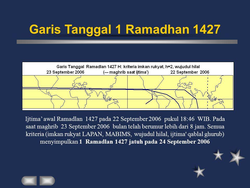 Ijtima' awal Ramadlan 1427 pada 22 September 2006 pukul 18:46 WIB. Pada saat maghrib 23 September 2006 bulan telah berumur lebih dari 8 jam. Semua kri