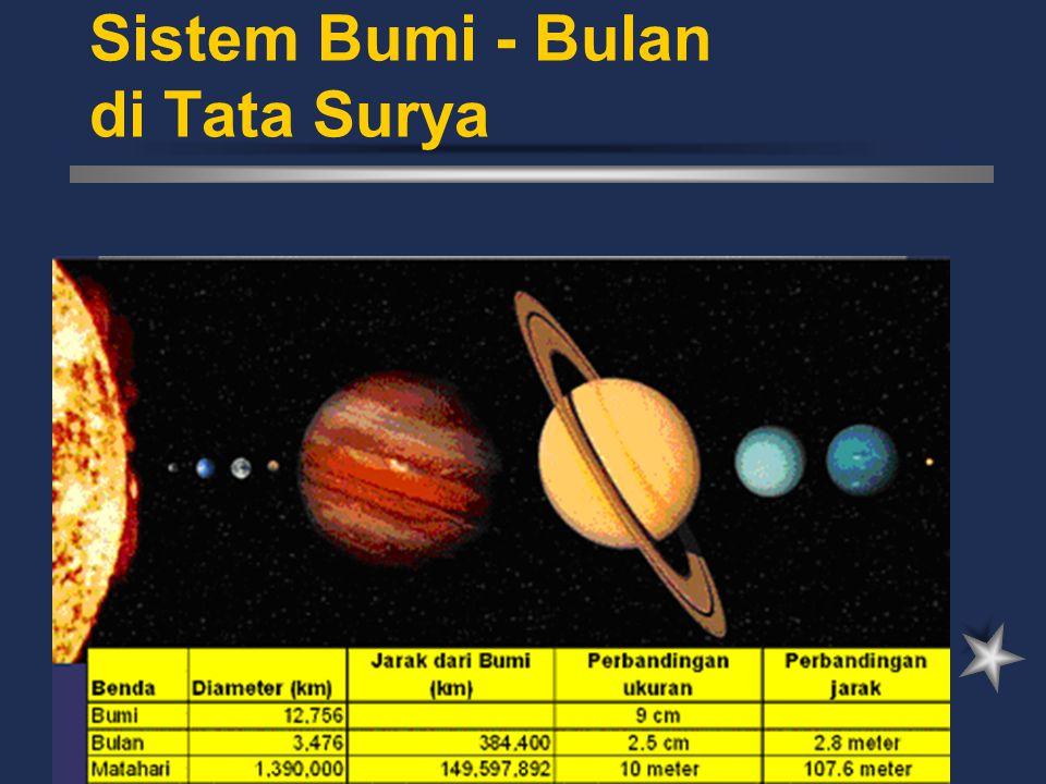 Syarat Terjadinya Gerhana Matahari Jari-jari penampang kerucut matahari-bumi pada posisi bulan ~ 1.2 o.