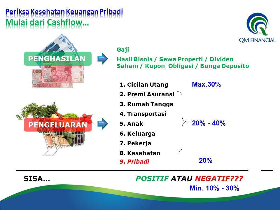 Gaji Hasil Bisnis / Sewa Properti / Dividen Saham / Kupon Obligasi / Bunga Deposito 1. Cicilan Utang 2. Premi Asuransi 3. Rumah Tangga 4. Transportasi