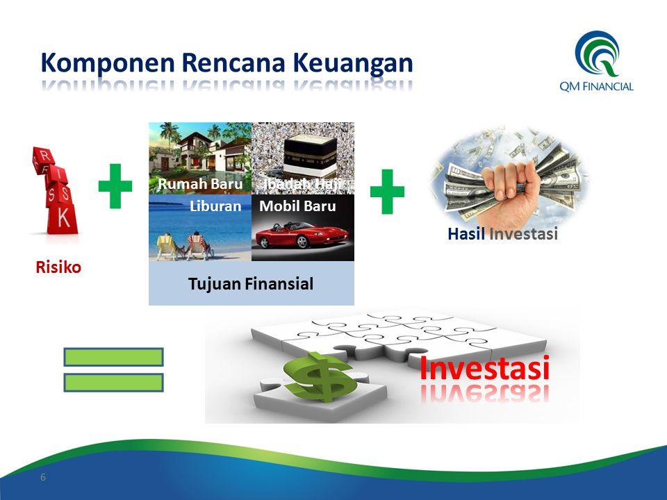 6 Hasil Investasi Liburan Rumah BaruIbadah Haji Mobil Baru Tujuan Finansial Risiko
