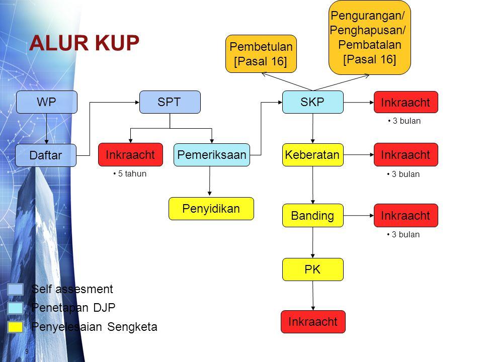 ALUR KUP 9 WP Daftar SPT Pemeriksaan SKP Keberatan Banding PK 3 bulan Inkraacht 3 bulan 5 tahun Inkraacht Self assesment Penetapan DJP Penyelesaian Se